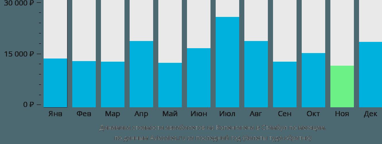 Динамика стоимости авиабилетов из Копенгагена в Стамбул по месяцам