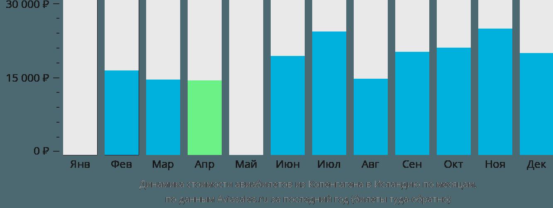 Динамика стоимости авиабилетов из Копенгагена в Исландию по месяцам