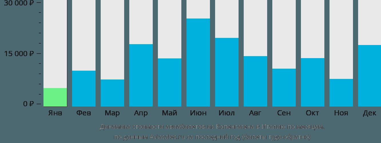 Динамика стоимости авиабилетов из Копенгагена в Италию по месяцам
