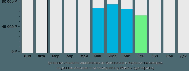 Динамика стоимости авиабилетов из Копенгагена в Илулиссат по месяцам