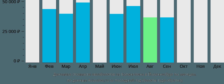 Динамика стоимости авиабилетов из Копенгагена в Йоханнесбург по месяцам