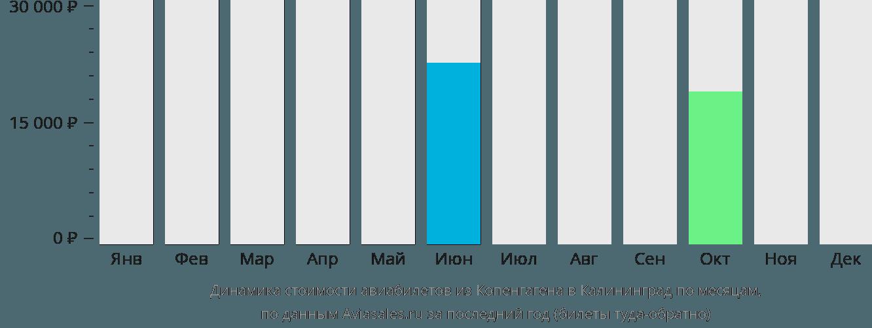 Динамика стоимости авиабилетов из Копенгагена в Калининград по месяцам