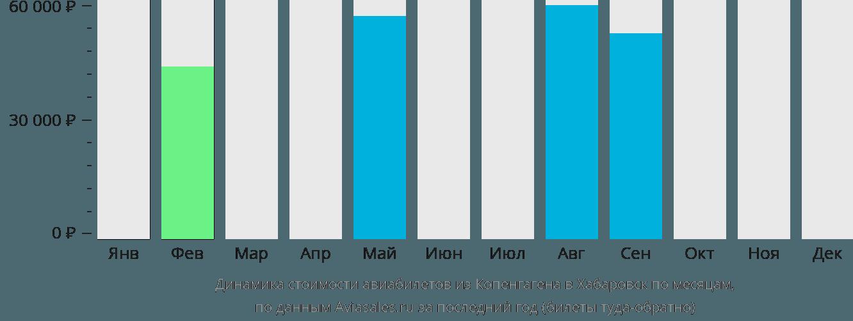 Динамика стоимости авиабилетов из Копенгагена в Хабаровск по месяцам