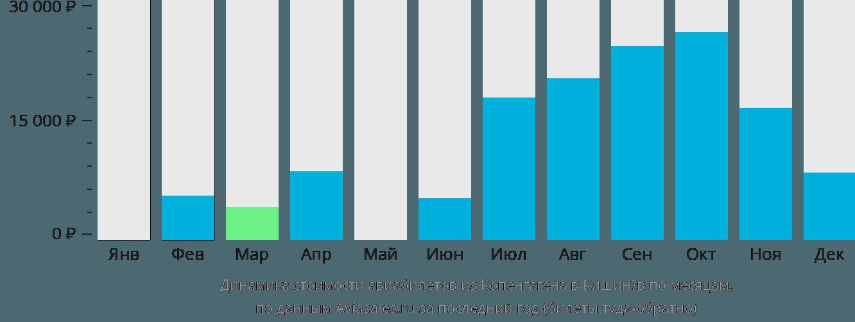 Динамика стоимости авиабилетов из Копенгагена в Кишинёв по месяцам