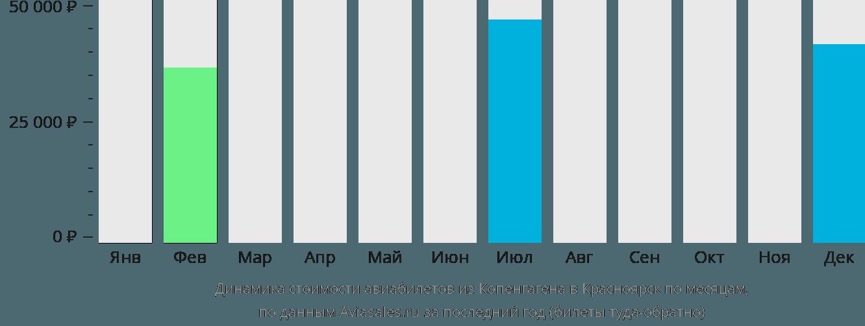 Динамика стоимости авиабилетов из Копенгагена в Красноярск по месяцам