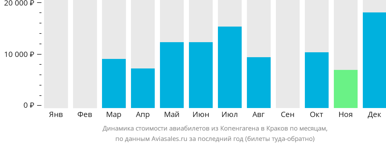 Динамика стоимости авиабилетов из Копенгагена в Краков по месяцам