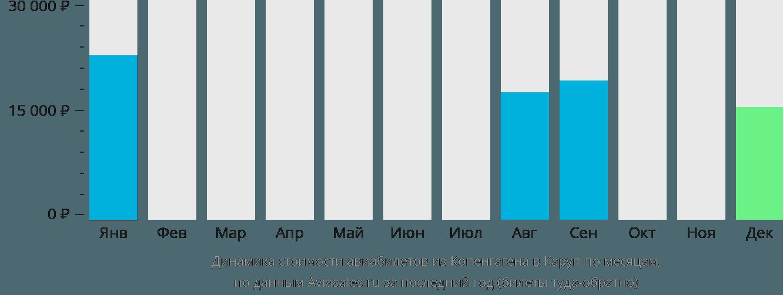 Динамика стоимости авиабилетов из Копенгагена в Каруп по месяцам