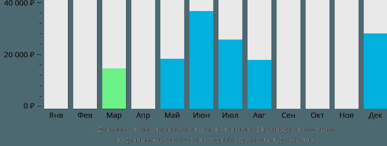 Динамика стоимости авиабилетов из Копенгагена в Краснодар по месяцам