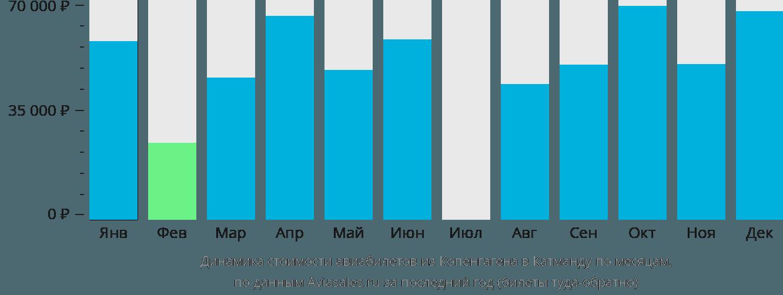 Динамика стоимости авиабилетов из Копенгагена в Катманду по месяцам