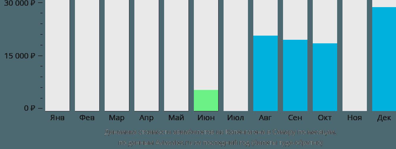 Динамика стоимости авиабилетов из Копенгагена в Самару по месяцам