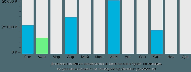 Динамика стоимости авиабилетов из Копенгагена в Кувейт по месяцам