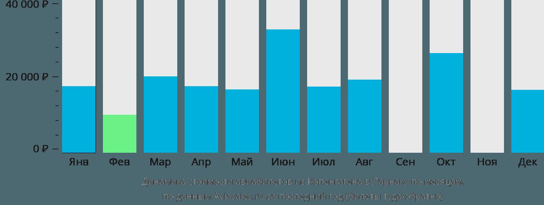 Динамика стоимости авиабилетов из Копенгагена в Ларнаку по месяцам