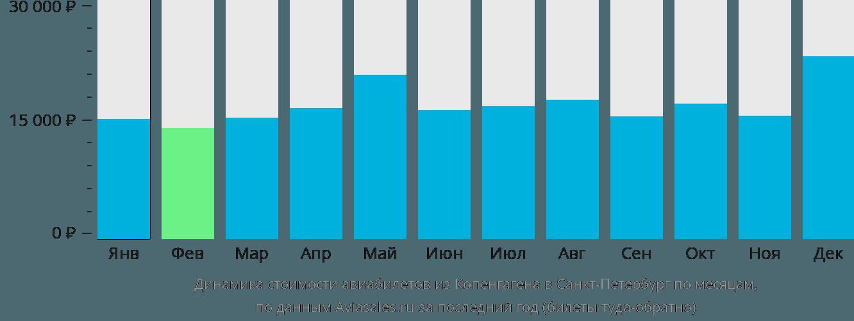 Динамика стоимости авиабилетов из Копенгагена в Санкт-Петербург по месяцам