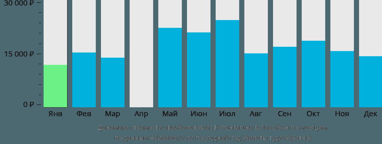 Динамика стоимости авиабилетов из Копенгагена в Лиссабон по месяцам