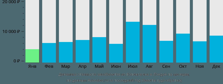 Динамика стоимости авиабилетов из Копенгагена в Лондон по месяцам