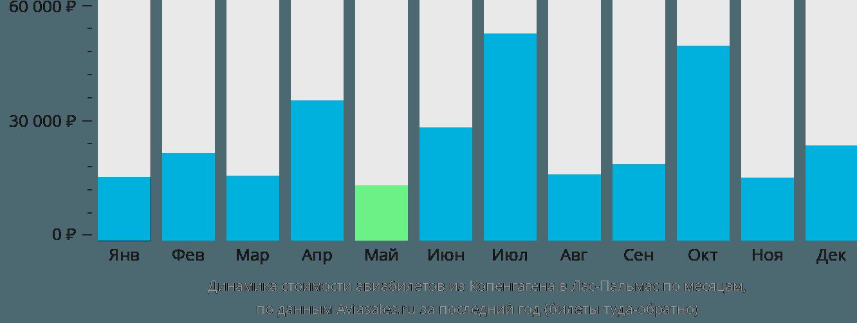 Динамика стоимости авиабилетов из Копенгагена в Лас-Пальмас по месяцам