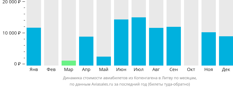 Динамика стоимости авиабилетов из Копенгагена в Литву по месяцам
