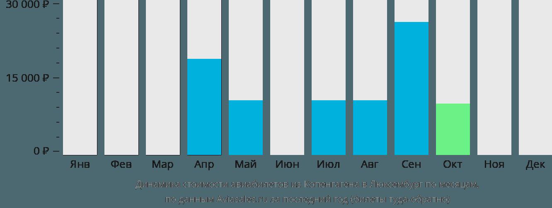 Динамика стоимости авиабилетов из Копенгагена в Люксембург по месяцам