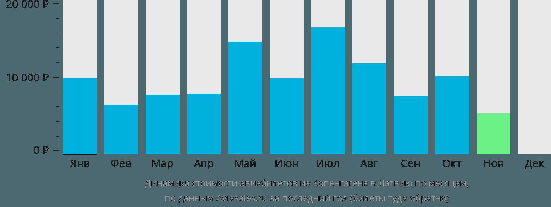 Динамика стоимости авиабилетов из Копенгагена в Латвию по месяцам