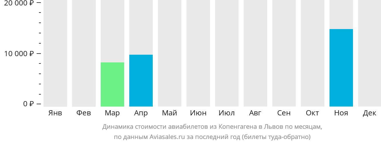 Динамика стоимости авиабилетов из Копенгагена в Львов по месяцам
