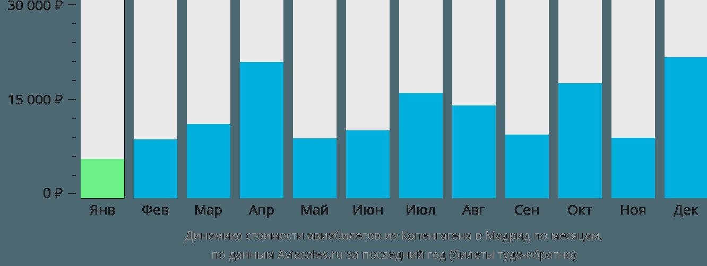 Динамика стоимости авиабилетов из Копенгагена в Мадрид по месяцам