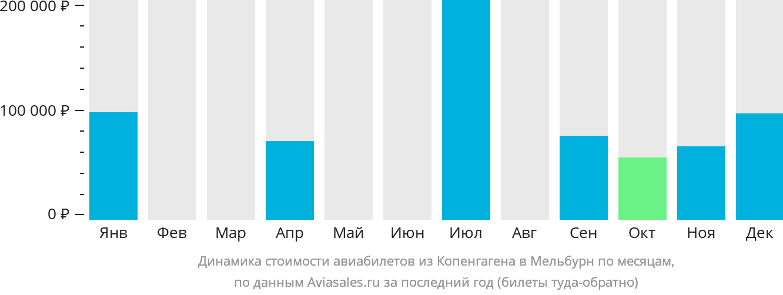 Динамика стоимости авиабилетов из Копенгагена в Мельбурн по месяцам