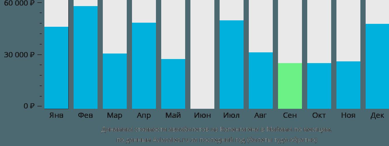 Динамика стоимости авиабилетов из Копенгагена в Майами по месяцам