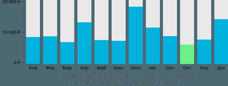 Динамика стоимости авиабилетов из Копенгагена в Милан по месяцам