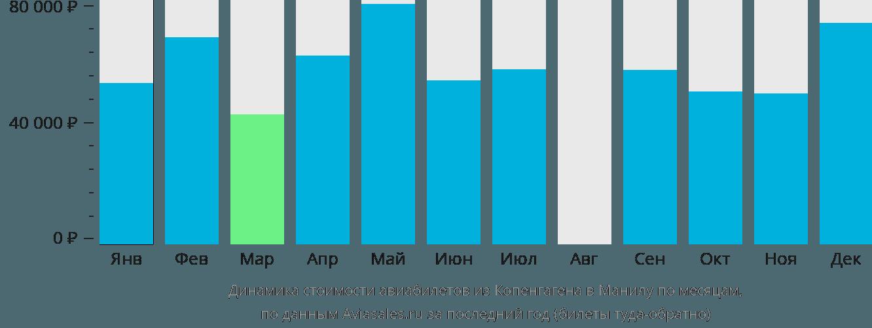 Динамика стоимости авиабилетов из Копенгагена в Манилу по месяцам