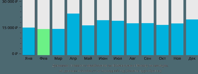 Динамика стоимости авиабилетов из Копенгагена в Москву по месяцам
