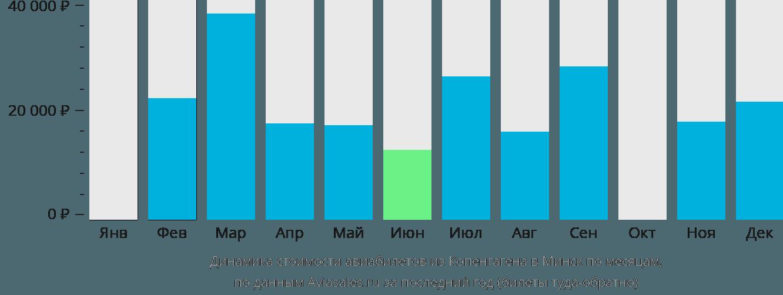 Динамика стоимости авиабилетов из Копенгагена в Минск по месяцам