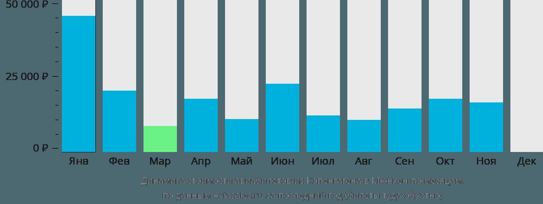 Динамика стоимости авиабилетов из Копенгагена в Мюнхен по месяцам