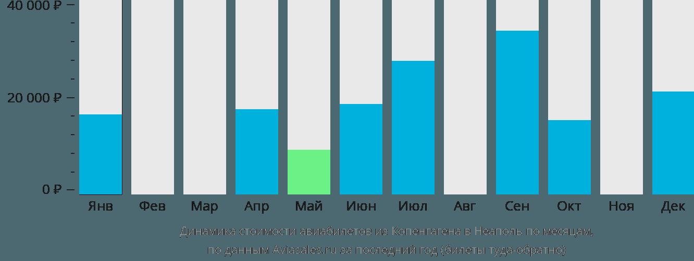 Динамика стоимости авиабилетов из Копенгагена в Неаполь по месяцам
