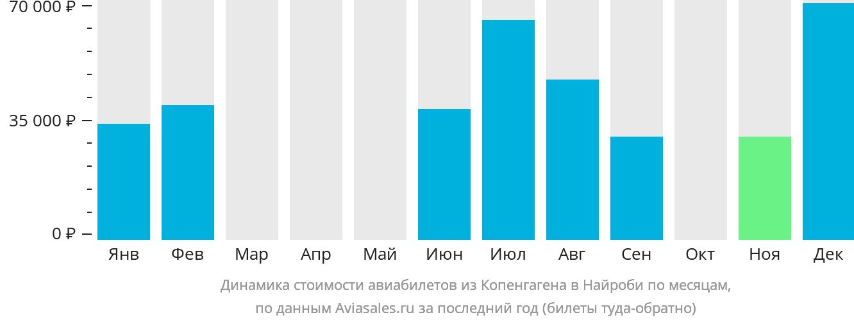 Динамика стоимости авиабилетов из Копенгагена в Найроби по месяцам