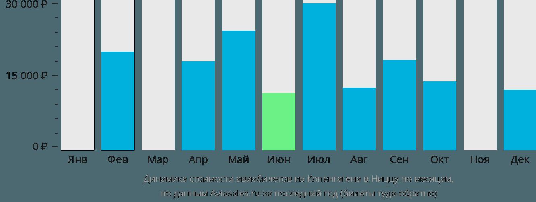 Динамика стоимости авиабилетов из Копенгагена в Ниццу по месяцам