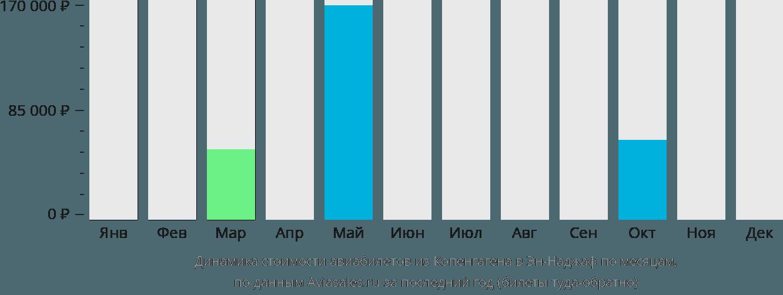 Динамика стоимости авиабилетов из Копенгагена в Эн-Наджаф по месяцам
