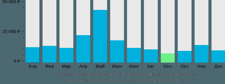 Динамика стоимости авиабилетов из Копенгагена в Нидерланды по месяцам