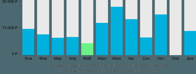 Динамика стоимости авиабилетов из Копенгагена в Норвегию по месяцам