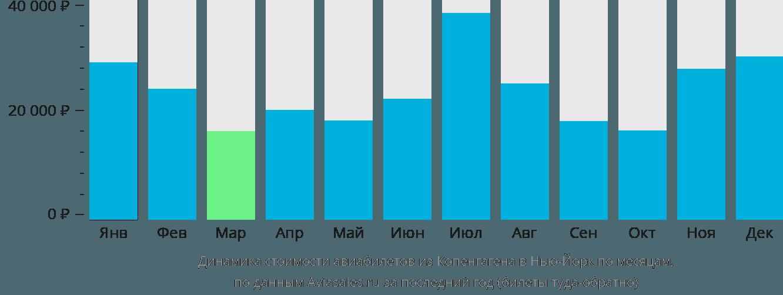 Динамика стоимости авиабилетов из Копенгагена в Нью-Йорк по месяцам