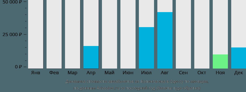 Динамика стоимости авиабилетов из Копенгагена в Одессу по месяцам