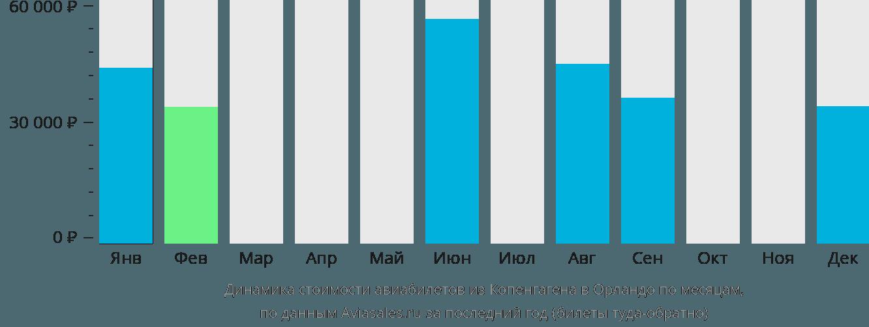 Динамика стоимости авиабилетов из Копенгагена в Орландо по месяцам