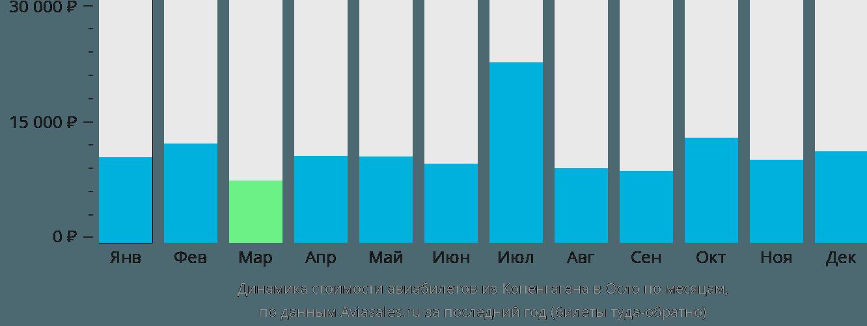 Динамика стоимости авиабилетов из Копенгагена в Осло по месяцам
