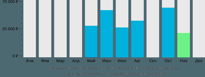 Динамика стоимости авиабилетов из Копенгагена в Новосибирск по месяцам