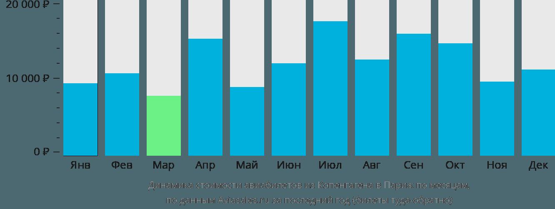 Динамика стоимости авиабилетов из Копенгагена в Париж по месяцам