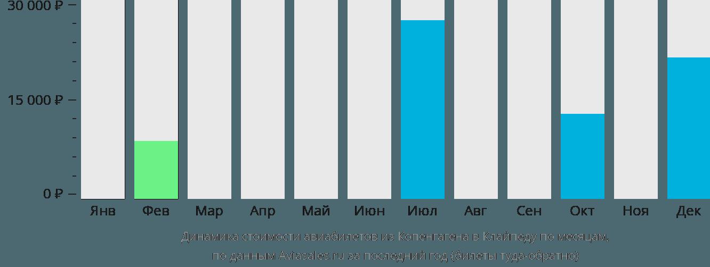 Динамика стоимости авиабилетов из Копенгагена в Клайпеду по месяцам