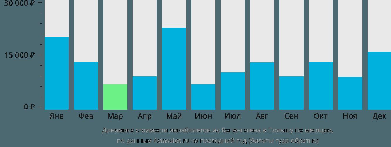 Динамика стоимости авиабилетов из Копенгагена в Польшу по месяцам