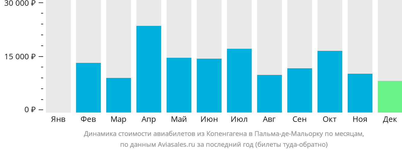Динамика стоимости авиабилетов из Копенгагена в Пальма-де-Майорку по месяцам