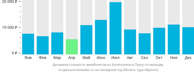 Динамика стоимости авиабилетов из Копенгагена в Прагу по месяцам
