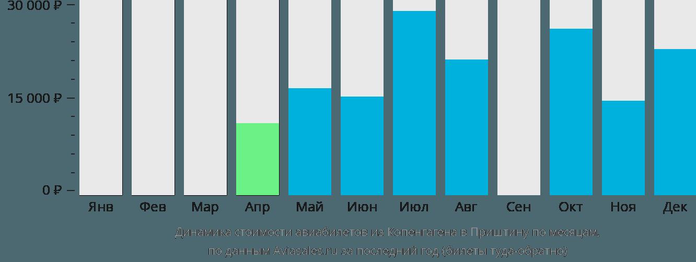 Динамика стоимости авиабилетов из Копенгагена в Приштину по месяцам