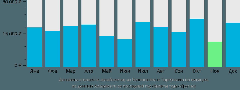 Динамика стоимости авиабилетов из Копенгагена в Португалию по месяцам